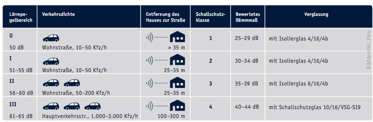 schallschutz der fensterfachmann in berlin. Black Bedroom Furniture Sets. Home Design Ideas