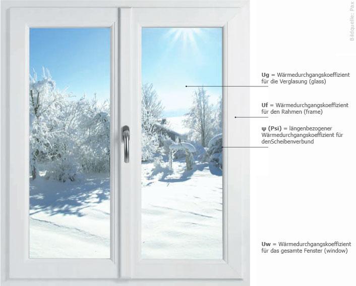 Bekannt Wärmeschutz – Der Fensterfachmann in Berlin PI94